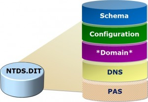 Active directory giống datastore