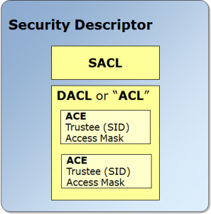 security-descriptor-active-directory