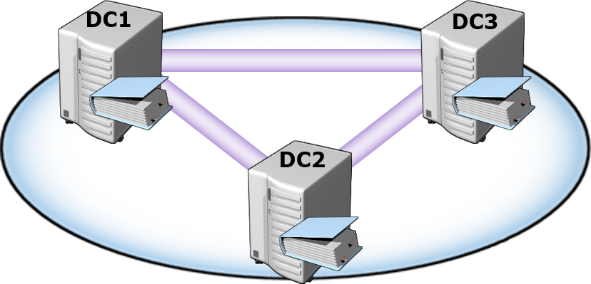 Replication Active Directory