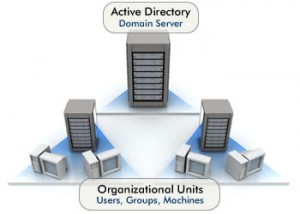 organization unit active directory